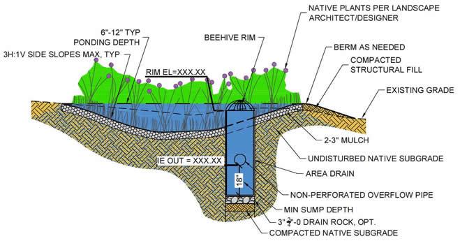 rock mulch at grade diagram