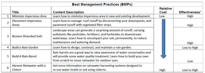 List of BMPs for 5C Program Stormwater Management Handbook
