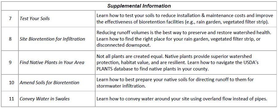 List of supplemental information for 5C's Stormwater Management Handbook
